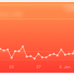 A graph from the Apple Health app